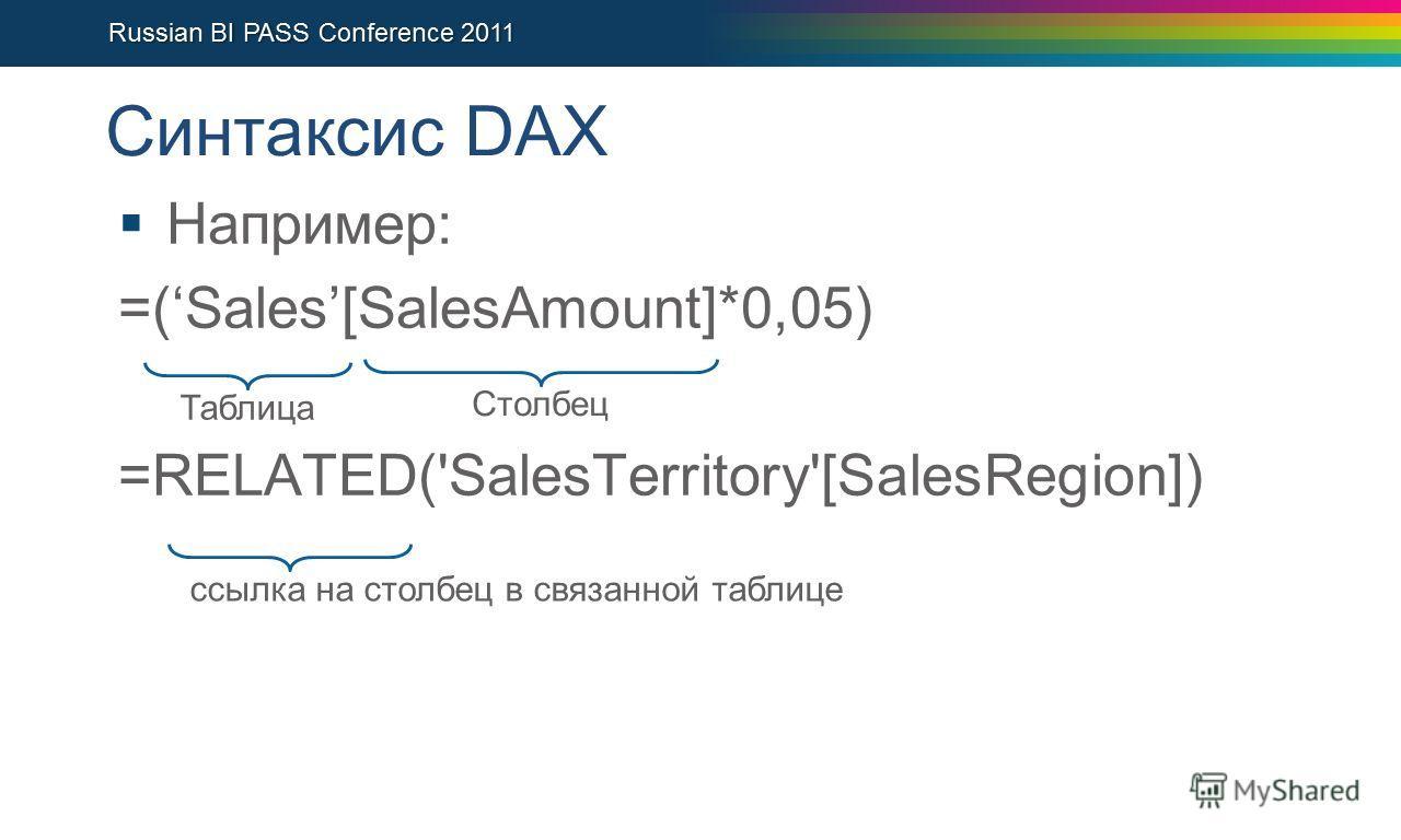 Синтаксис DAX Например: =(Sales[SalesAmount]*0,05) =RELATED('SalesTerritory'[SalesRegion]) ТаблицаСтолбецссылка на столбец в связанной таблице