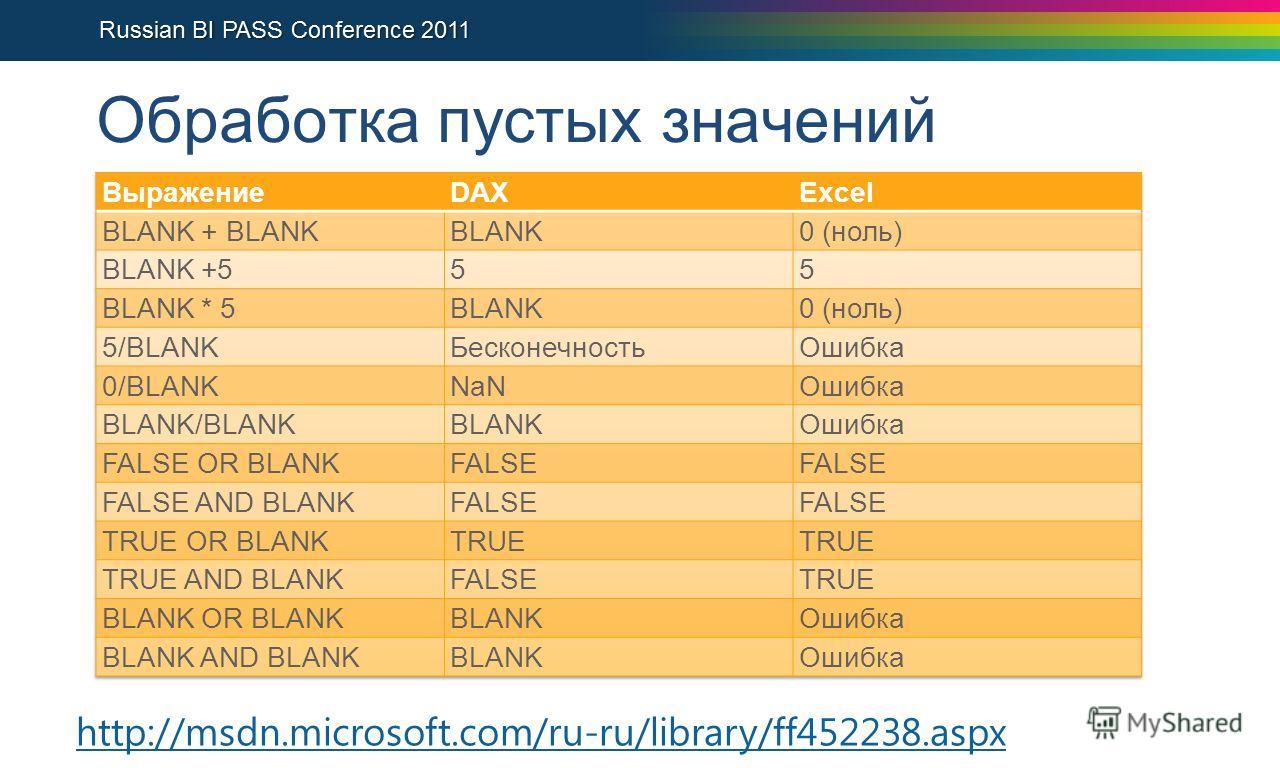 Обработка пустых значений http://msdn.microsoft.com/ru-ru/library/ff452238.aspx