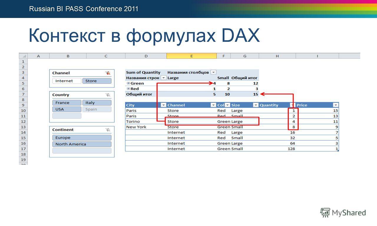 Контекст в формулах DAX