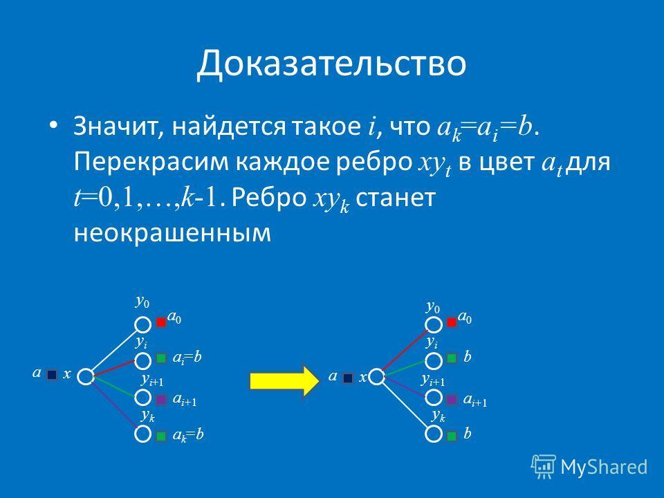 Доказательство Значит, найдется такое i, что a k =a i =b. Перекрасим каждое ребро xy t в цвет a t для t=0,1,…,k-1. Ребро xy k станет неокрашенным y0y0 yiyi a0a0 ai=bai=b y i+1 ykyk a i+1 y0y0 yiyi a0a0 b ykyk b y i+1 a i+1 x a x a ak=bak=b