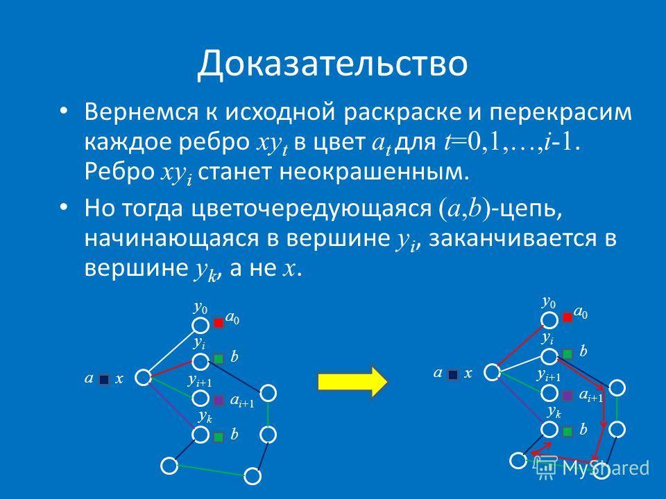 Доказательство Вернемся к исходной раскраске и перекрасим каждое ребро xy t в цвет a t для t=0,1,…,i-1. Ребро xy i станет неокрашенным. Но тогда цветочередующаяся (a,b) -цепь, начинающаяся в вершине y i, заканчивается в вершине y k, а не x. x y0y0 yi
