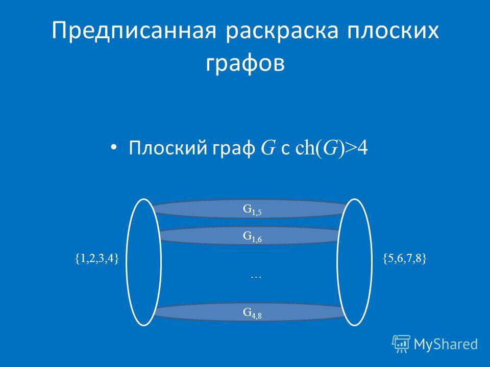 Предписанная раскраска плоских графов G 1,5 G 1,6 G 4,8 {1,2,3,4}{5,6,7,8} … Плоский граф G с ch(G)>4