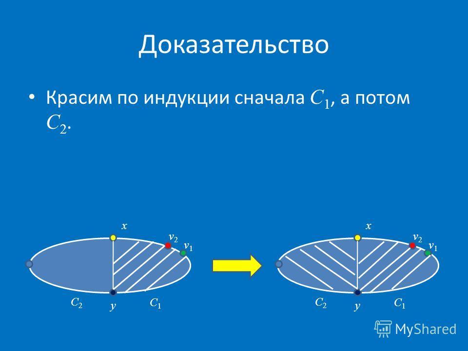Доказательство x C2C2 v1v1 v2v2 y C1C1 x C2C2 v1v1 v2v2 y C1C1 Красим по индукции сначала C 1, а потом C 2.