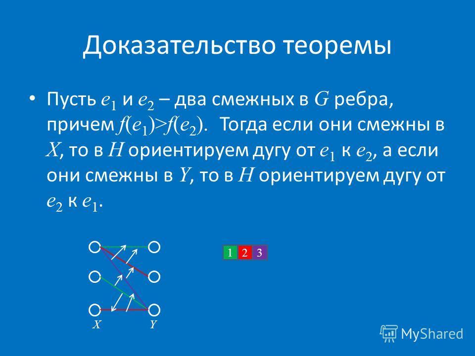 Доказательство теоремы Пусть e 1 и e 2 – два смежных в G ребра, причем f(e 1 )>f(e 2 ). Тогда если они смежны в X, то в H ориентируем дугу от e 1 к e 2, а если они смежны в Y, то в H ориентируем дугу от e 2 к e 1. 132 XY
