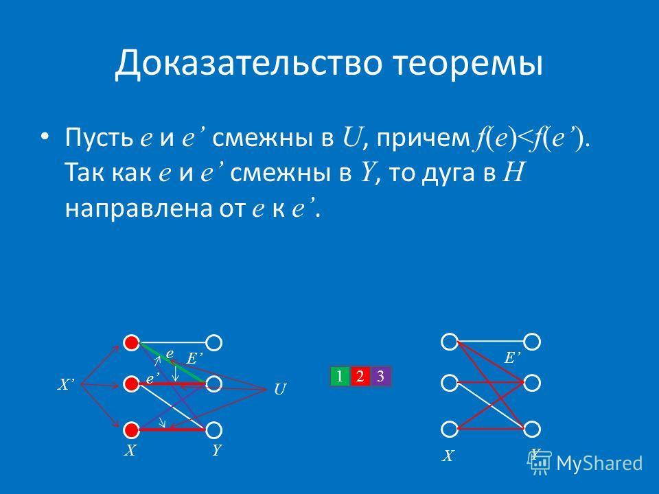 Доказательство теоремы Пусть e и e смежны в U, причем f(e)