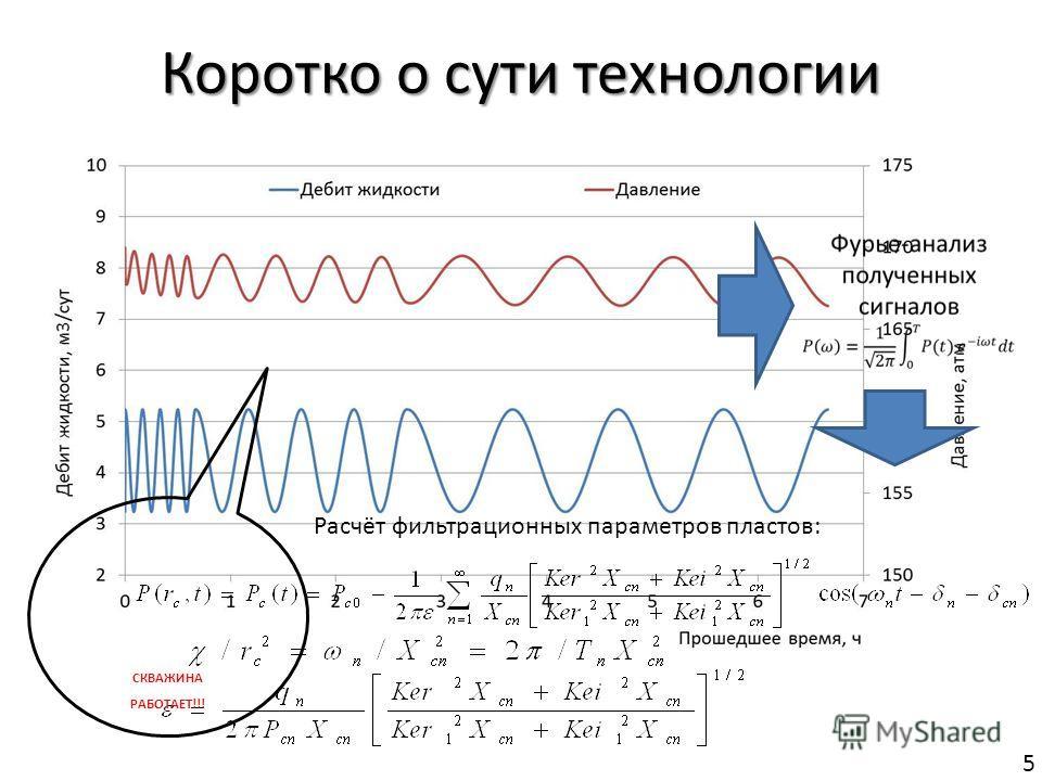 Коротко о сути технологии Расчёт фильтрационных параметров пластов: СКВАЖИНА РАБОТАЕТ!!! 5