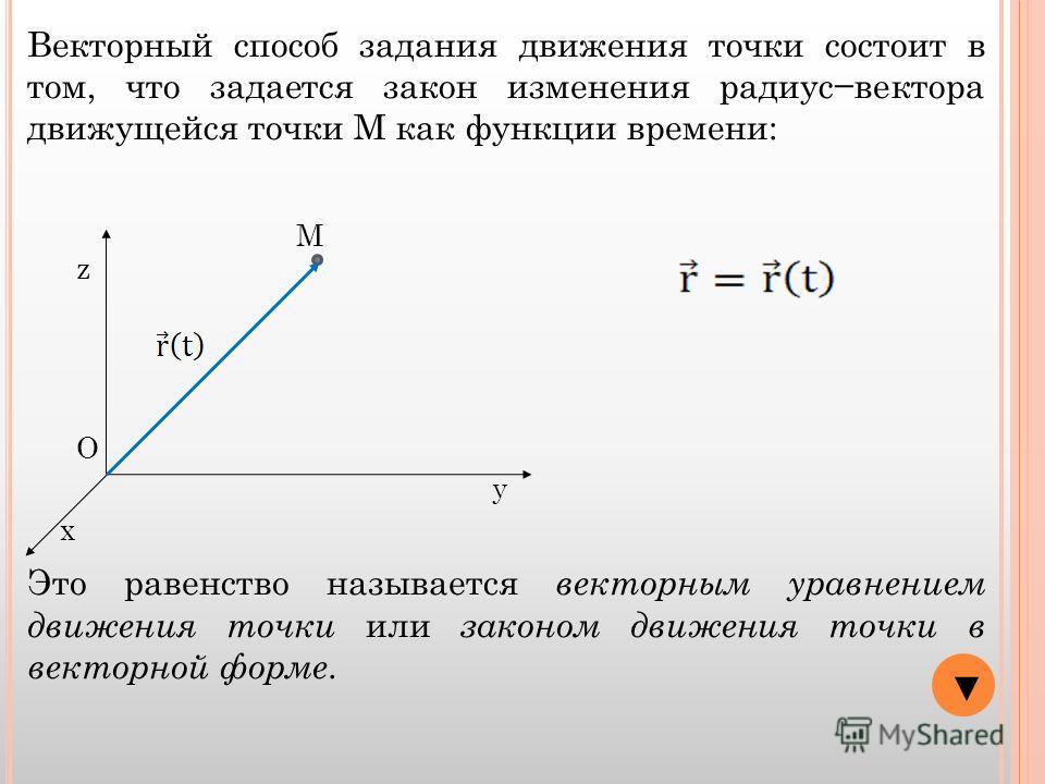 Векторный способ задания движения точки состоит в том, что задается закон изменения радиусвектора движущейся точки М как функции времени: x y z О М Это равенство называется векторным уравнением движения точки или законом движения точки в векторной фо