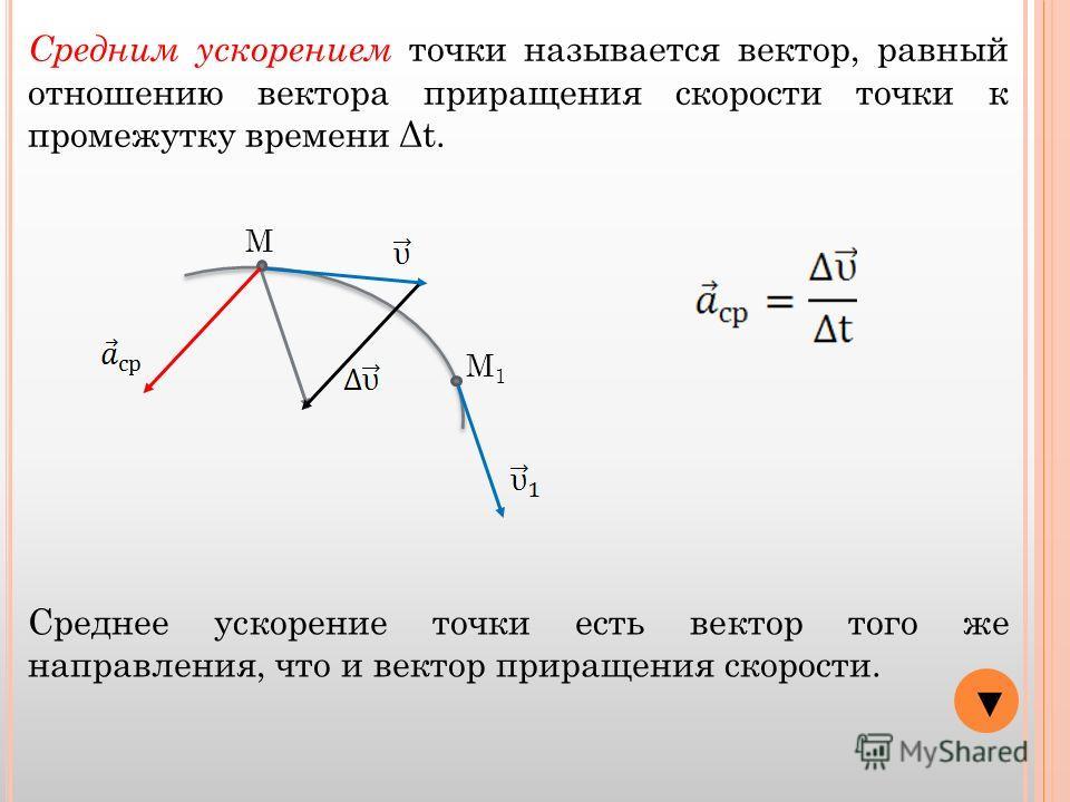 М М1М1 Средним ускорением точки называется вектор, равный отношению вектора приращения скорости точки к промежутку времени Δt. Среднее ускорение точки есть вектор того же направления, что и вектор приращения скорости.