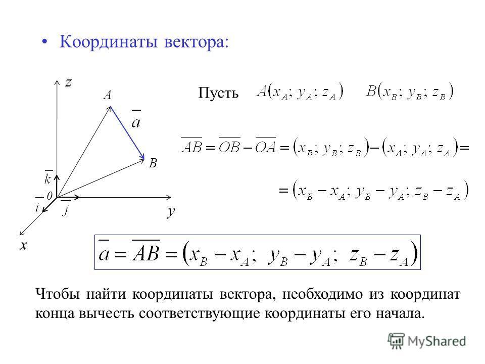 Координаты вектора: z А 0 x y В Пусть Чтобы найти координаты вектора, необходимо из координат конца вычесть соответствующие координаты его начала.