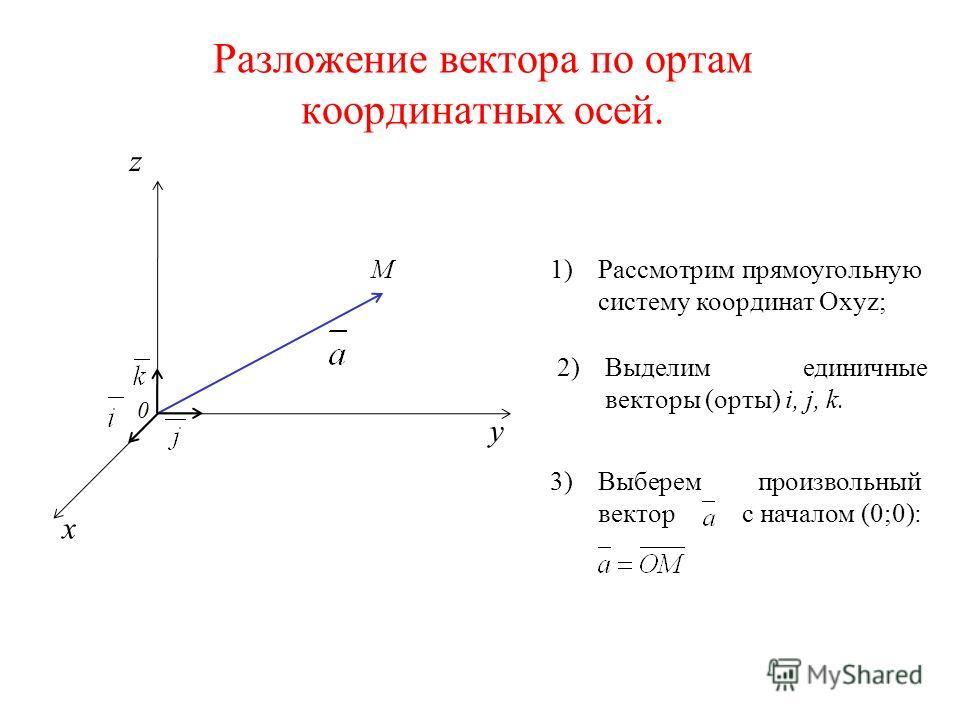 Разложение вектора по ортам координатных осей. z M 0 x y 1)Рассмотрим прямоугольную систему координат Оxyz; 2)Выделим единичные векторы (орты) i, j, k. 3)Выберем произвольный вектор с началом (0;0):