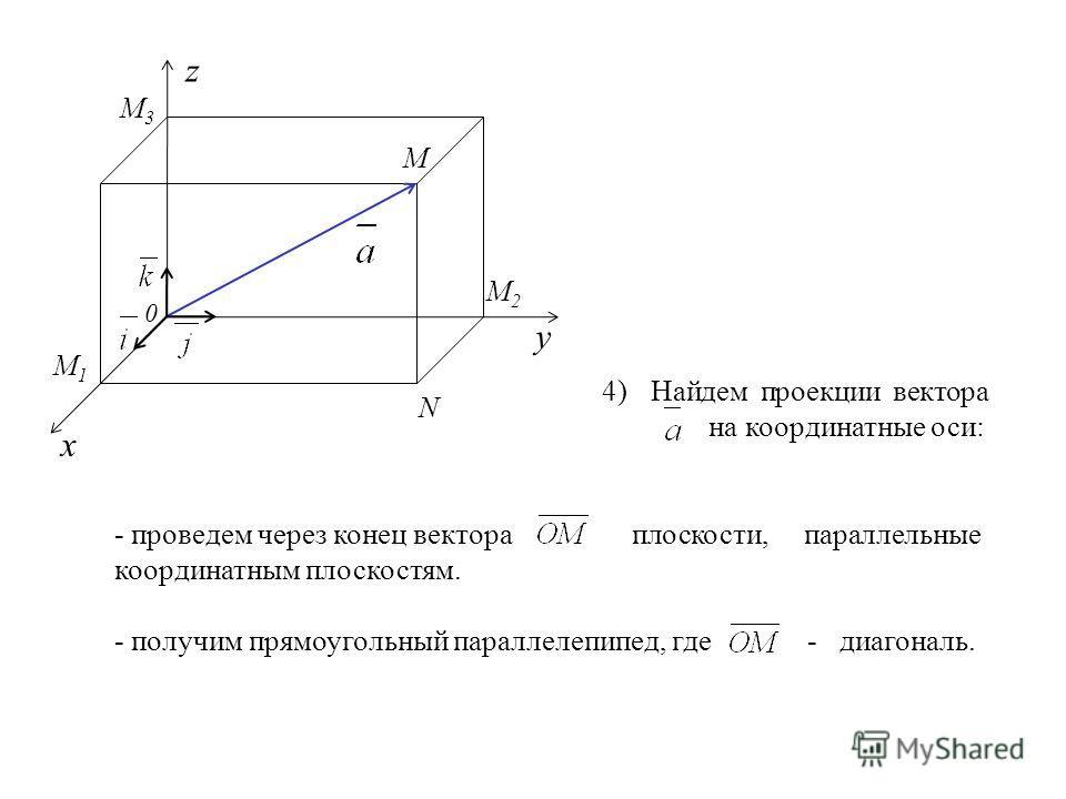 z N M2M2 M 0 x y M3M3 M1M1 - проведем через конец вектора плоскости, параллельные координатным плоскостям. - получим прямоугольный параллелепипед, где- диагональ. 4) Найдем проекции вектора на координатные оси: