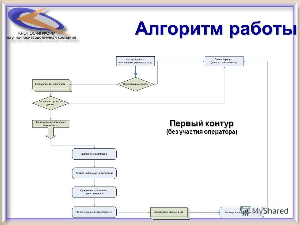 Алгоритм работы Первый контур (без участия оператора)