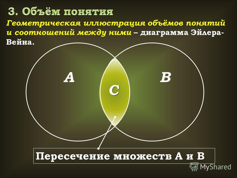 Геометрическая иллюстрация объёмов понятий и соотношений между ними – диаграмма Эйлера- Вейна. АВ С Пересечение множеств А и В