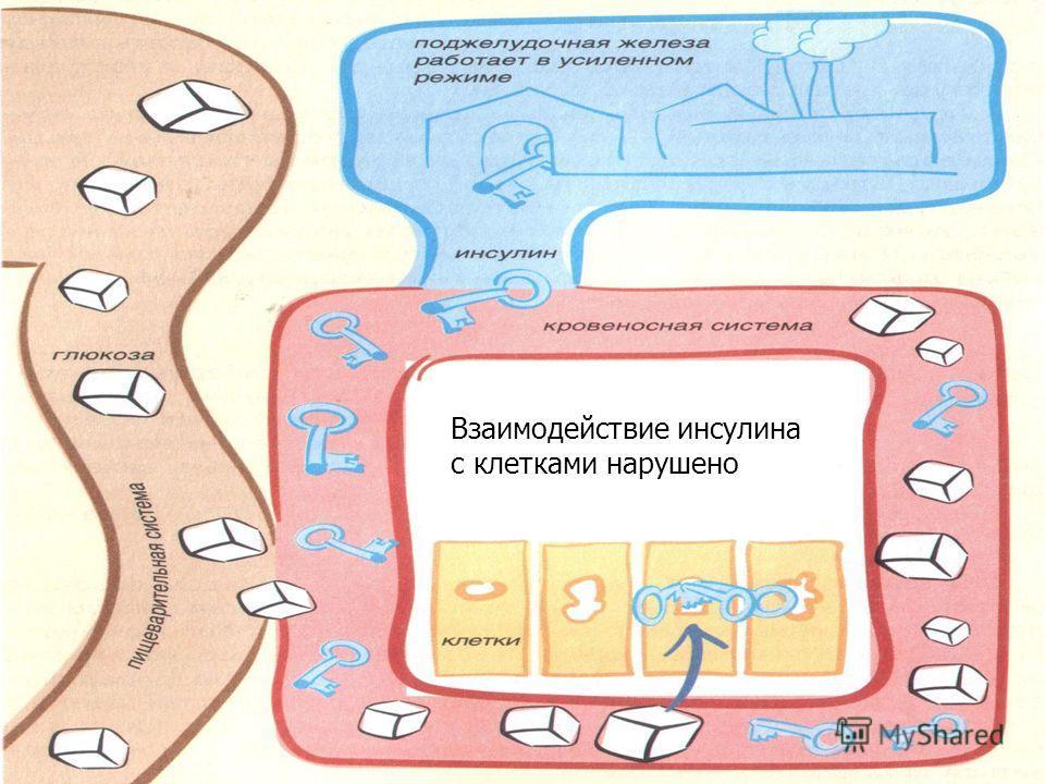 Взаимодействие инсулина с клетками нарушено