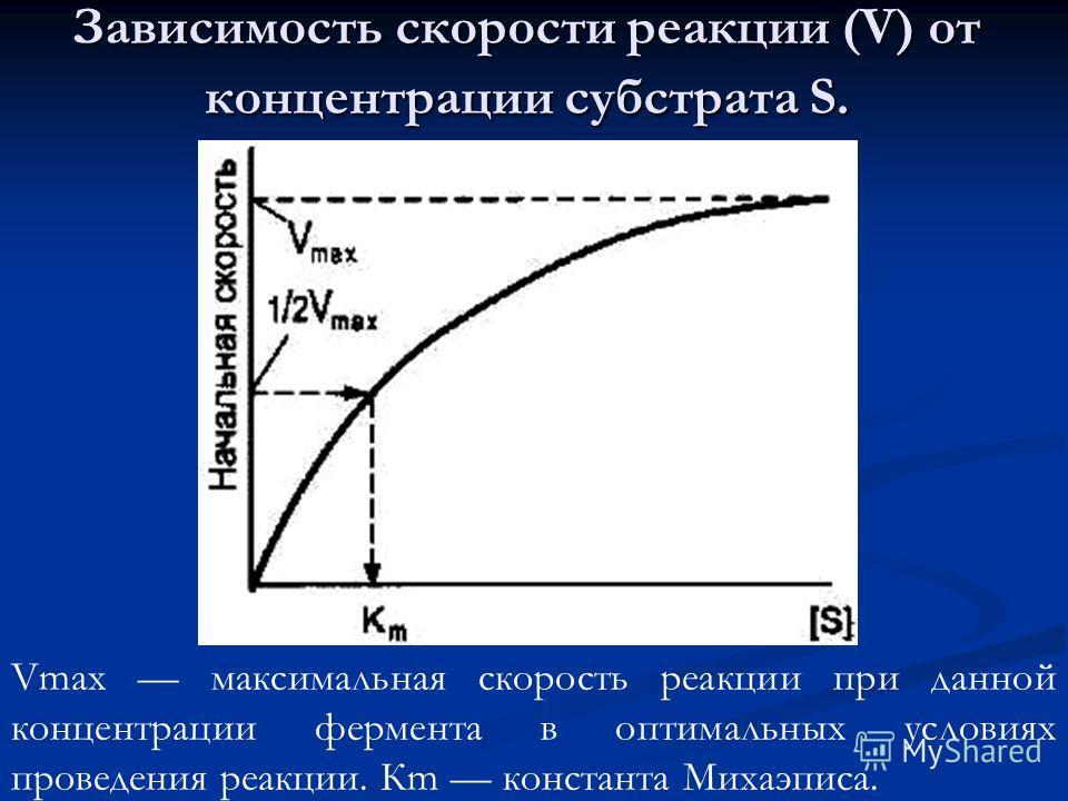 Зависимость скорости реакции (V) от концентрации субстрата S. Vmax максимальная скорость реакции при данной концентрации фермента в оптимальных условиях проведения реакции. Кm константа Михаэписа.
