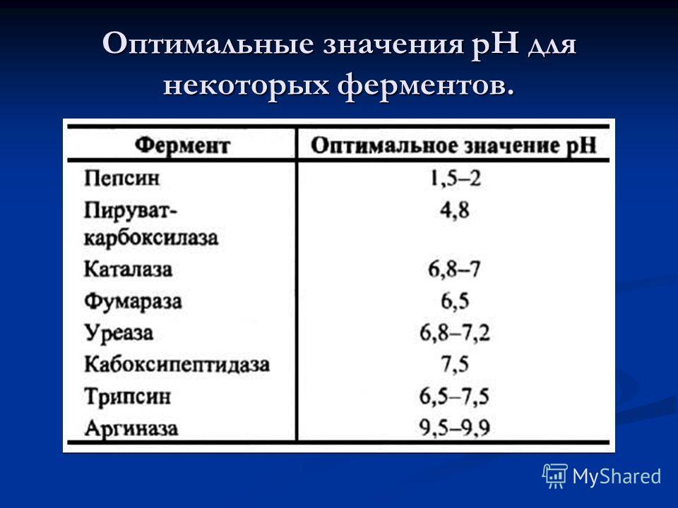 Оптимальные значения рН для некоторых ферментов.