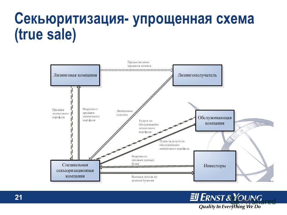 21 Секьюритизация- упрощенная схема (true sale)