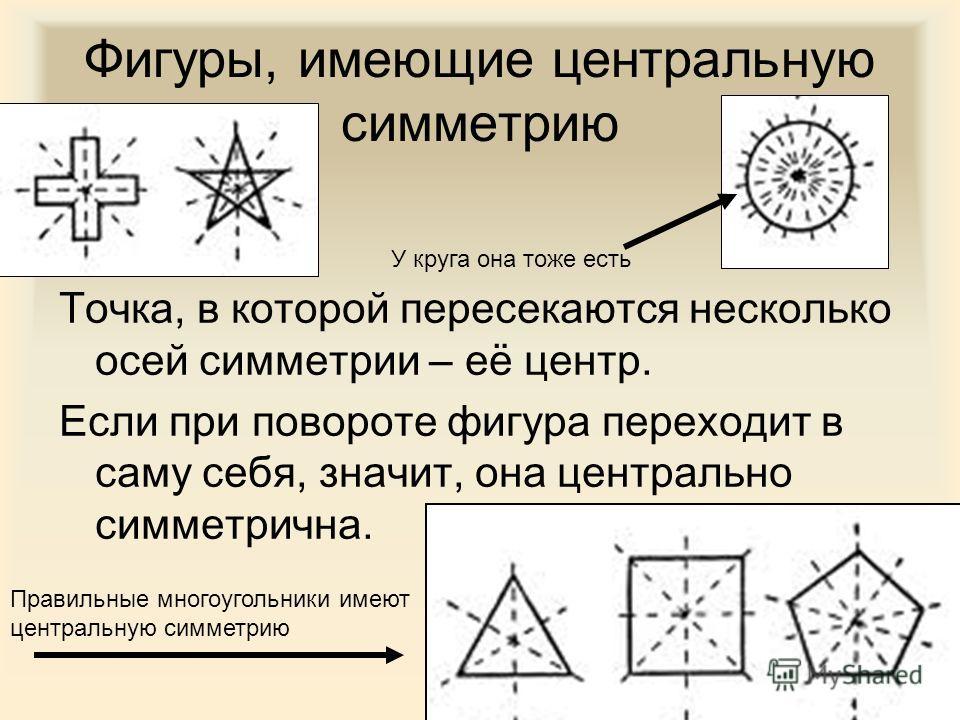 Фигуры, имеющие центральную симметрию Точка, в которой пересекаются несколько осей симметрии – её центр. Если при повороте фигура переходит в саму себя, значит, она центрально симметрична. Правильные многоугольники имеют центральную симметрию У круга
