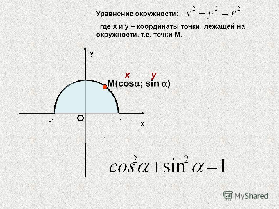 М(cos ; sin ) xy Уравнение окружности: где х и у – координаты точки, лежащей на окружности, т.е. точки М.