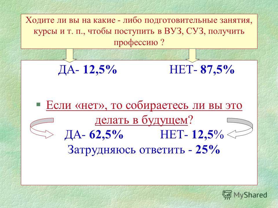 Ходите ли вы на какие - либо подготовительные занятия, курсы и т. п., чтобы поступить в ВУЗ, СУЗ, получить профессию ? ДА- 12,5% НЕТ- 87,5% §Если «нет», то собираетесь ли вы это делать в будущем? ДА- 62,5% НЕТ- 12,5% Затрудняюсь ответить - 25%