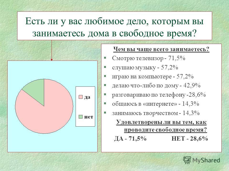 Есть ли у вас любимое дело, которым вы занимаетесь дома в свободное время? Чем вы чаще всего занимаетесь? §Смотрю телевизор - 71,5% §слушаю музыку - 57,2% §играю на компьютере - 57,2% §делаю что-либо по дому - 42,9% §разговариваю по телефону -28,6% §