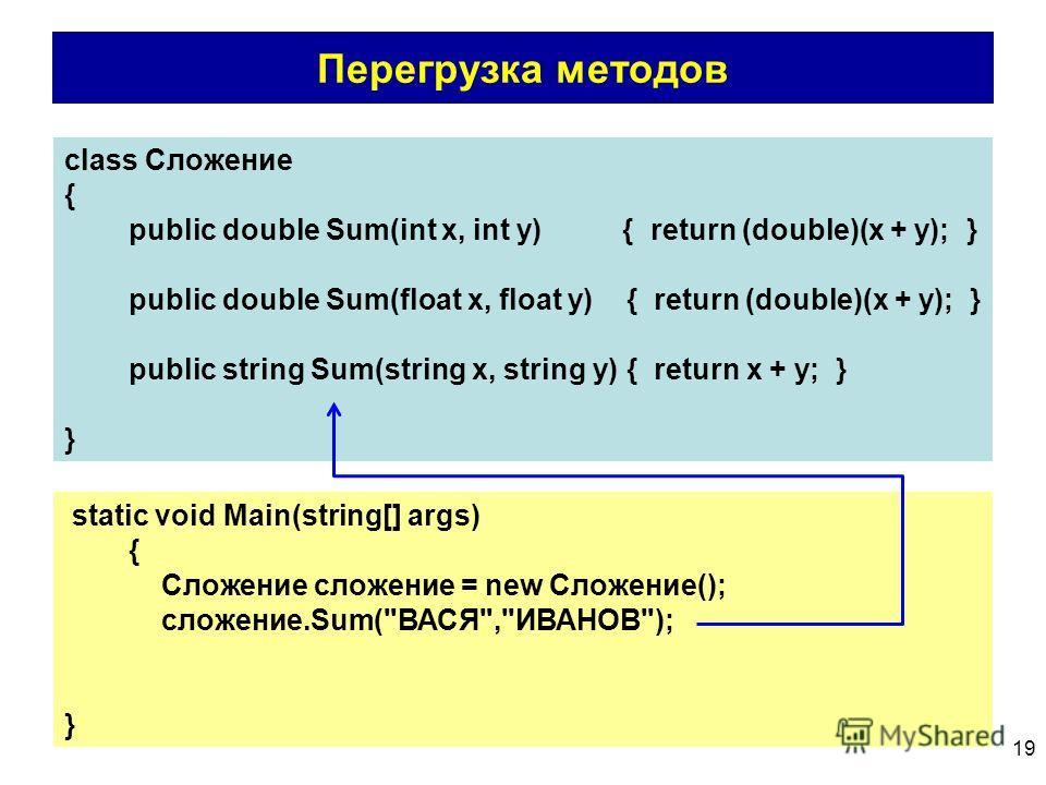 19 Перегрузка методов class Сложение { public double Sum(int x, int y) { return (double)(x + y); } public double Sum(float x, float y) { return (double)(x + y); } public string Sum(string x, string y) { return x + y; } } static void Main(string[] arg