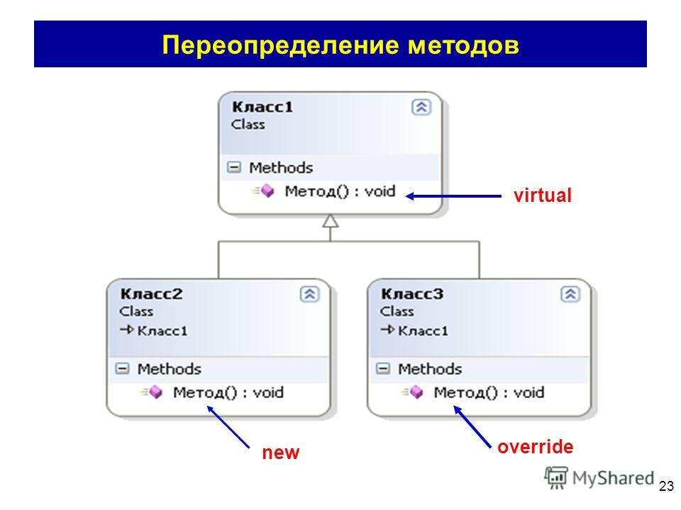 23 Переопределение методов virtual new override