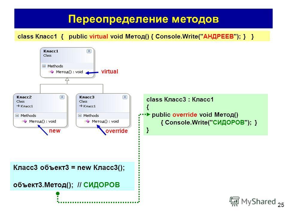 25 Переопределение методов virtual new override class Класс1 { public virtual void Метод() { Console.Write(