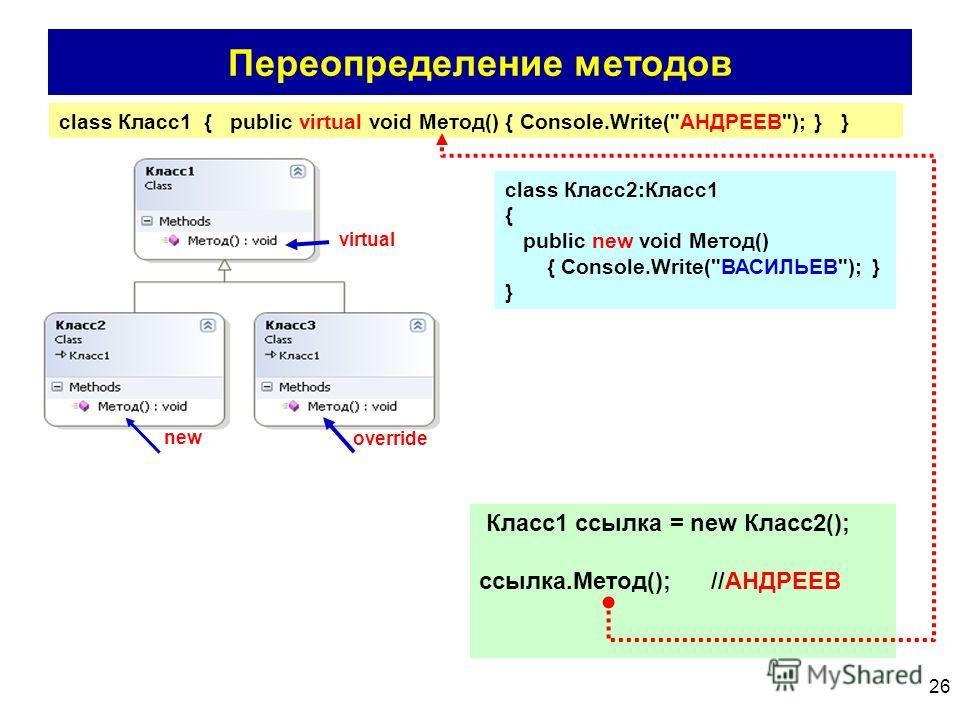 26 Переопределение методов virtual new override class Класс2:Класс1 { public new void Метод() { Console.Write(