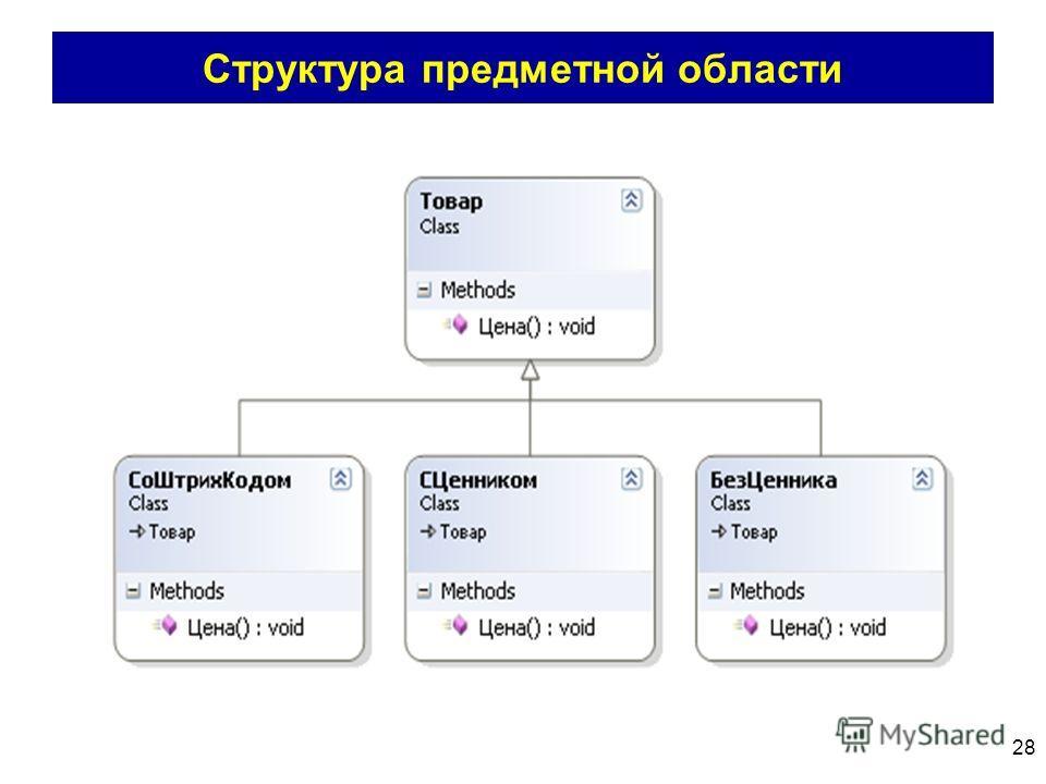 28 Структура предметной области