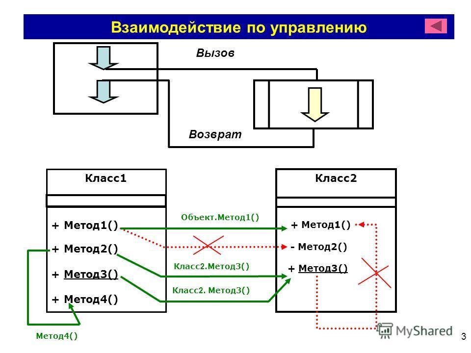 3 Взаимодействие по управлению Вызов Возврат Класс1 + Метод1() + Метод2() + Метод3() + Метод4() Класс2 + Метод1() - Метод2() + Метод3() Объект.Метод1() Класс 2.Метод3() Метод4()