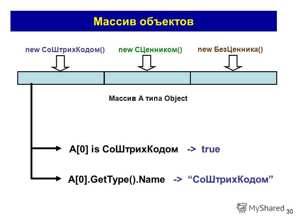 30 Массив объектов new СоШтрихКодом() new СЦенником() new БезЦенника() Массив A типа Object A[0] is СоШтрихКодом -> true A[0].GetType().Name -> СоШтрихКодом