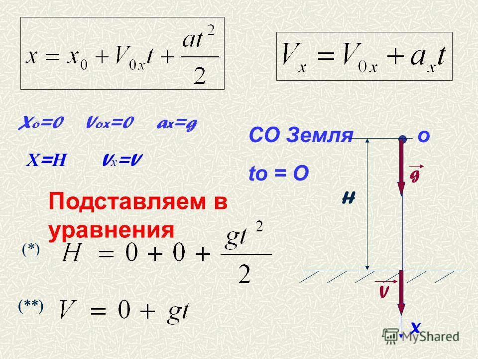 Х = Н V х =V X o =0 V ox =0 a x =g Подставляем в уравнения (*) (**) СО Земля о tо = О g V X H