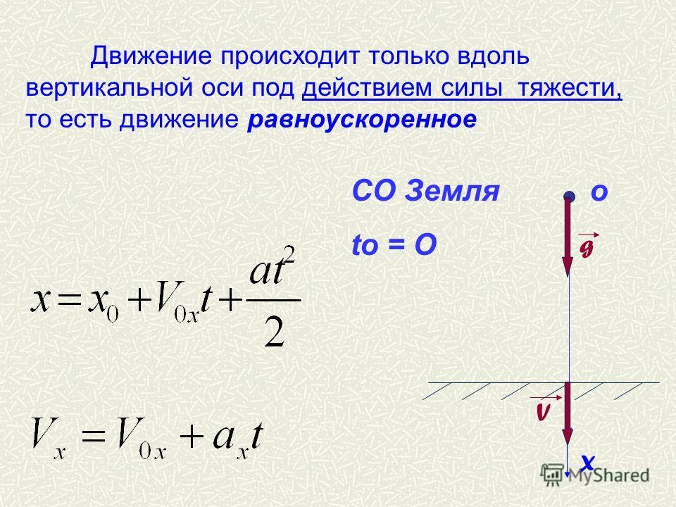 Движение происходит только вдоль вертикальной оси под действием силы тяжести, то есть движение равноускоренное СО Земля о tо = О g V X