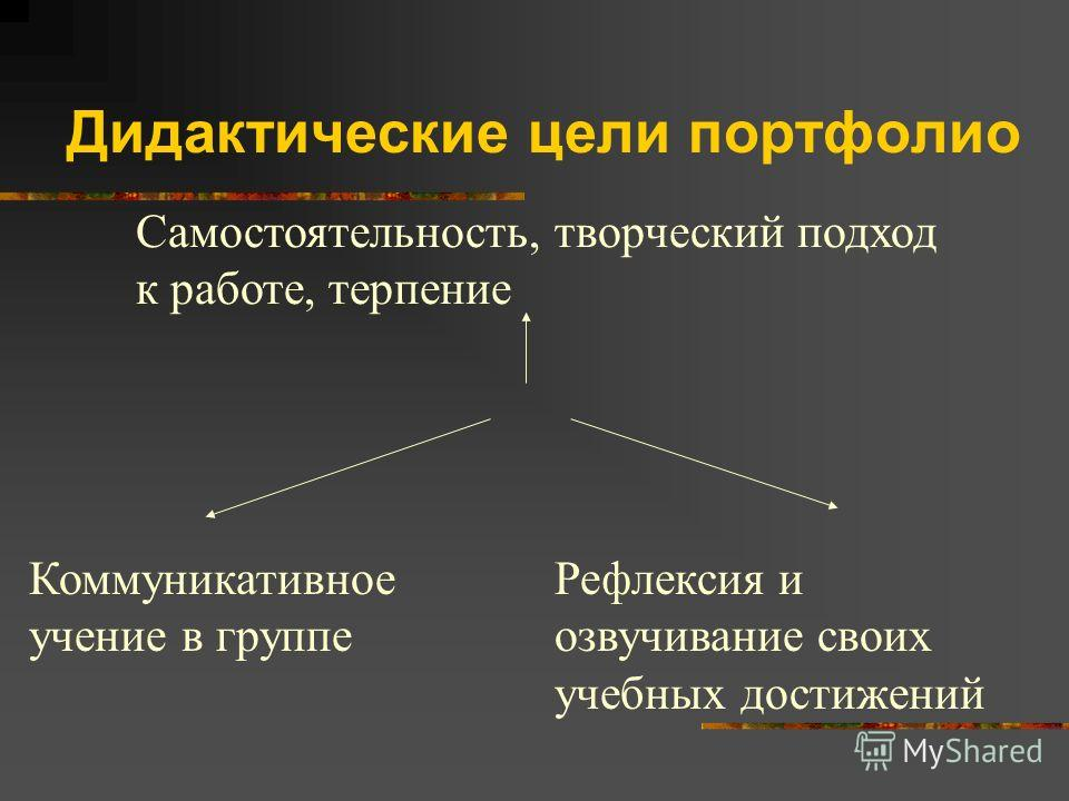 Дидактические цели портфолио Самостоятельность, творческий подход к работе, терпение Коммуникативное учение в группе Рефлексия и озвучивание своих учебных достижений