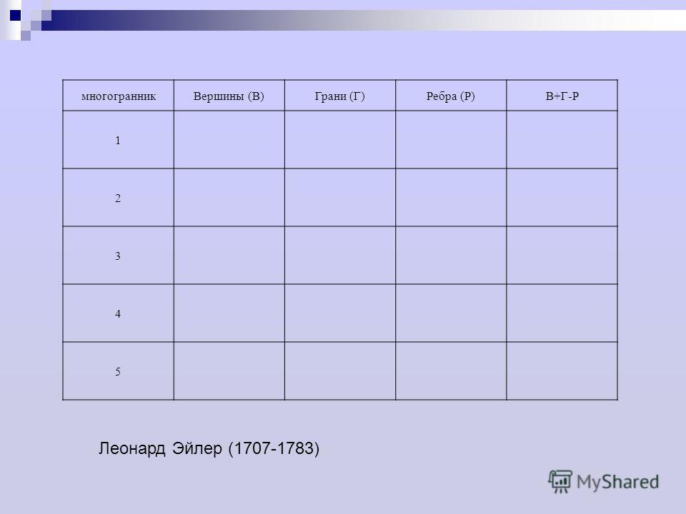 многогранникВершины (В)Грани (Г)Ребра (Р)В+Г-Р 1 2 3 4 5 Леонард Эйлер (1707-1783)