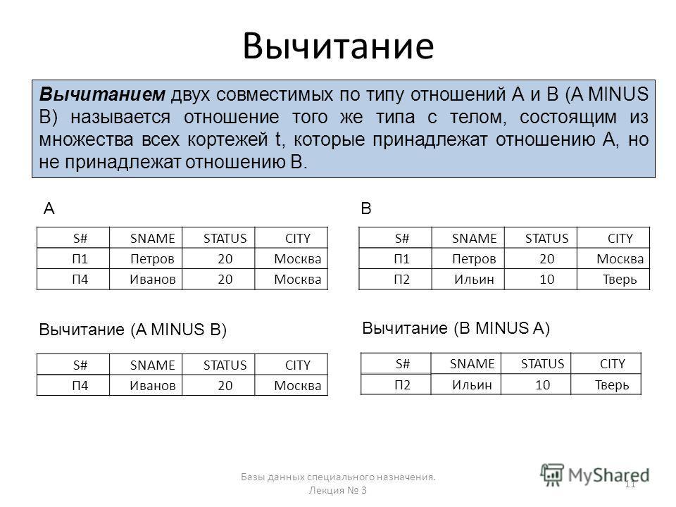 Вычитание Базы данных специального назначения. Лекция 3 11 Вычитанием двух совместимых по типу отношений А и В (A MINUS B) называется отношение того же типа с телом, состоящим из множества всех кортежей t, которые принадлежат отношению А, но не прина