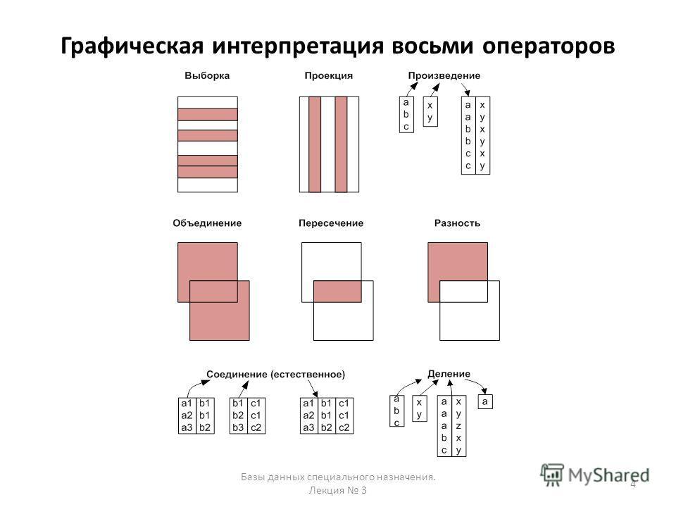 Графическая интерпретация восьми операторов Базы данных специального назначения. Лекция 3 4