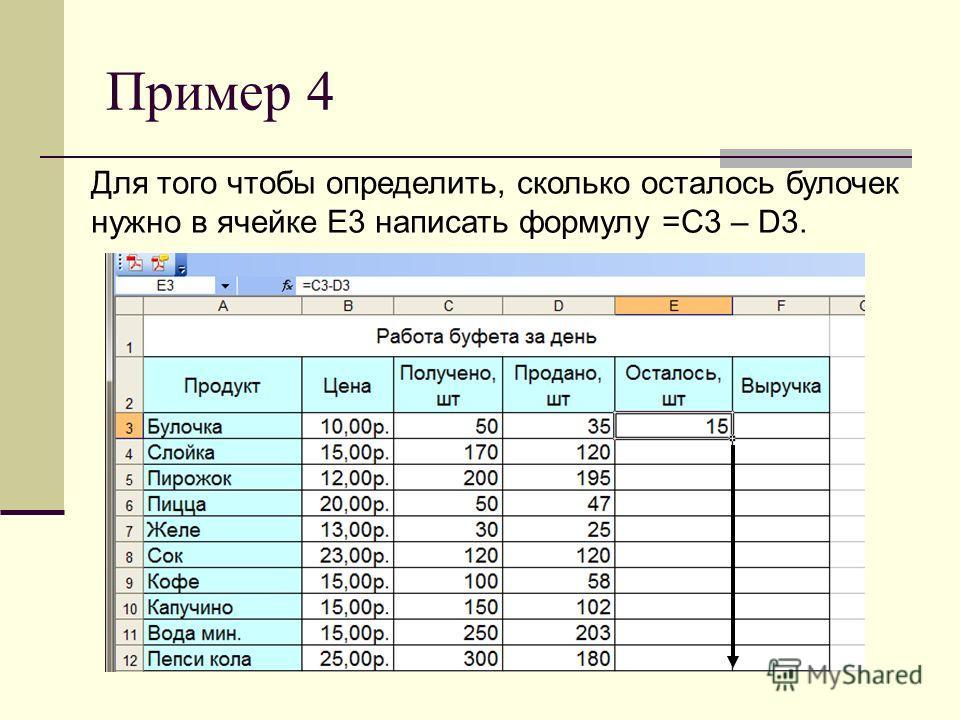 Пример 4 Для того чтобы определить, сколько осталось булочек нужно в ячейке Е3 написать формулу =C3 – D3.
