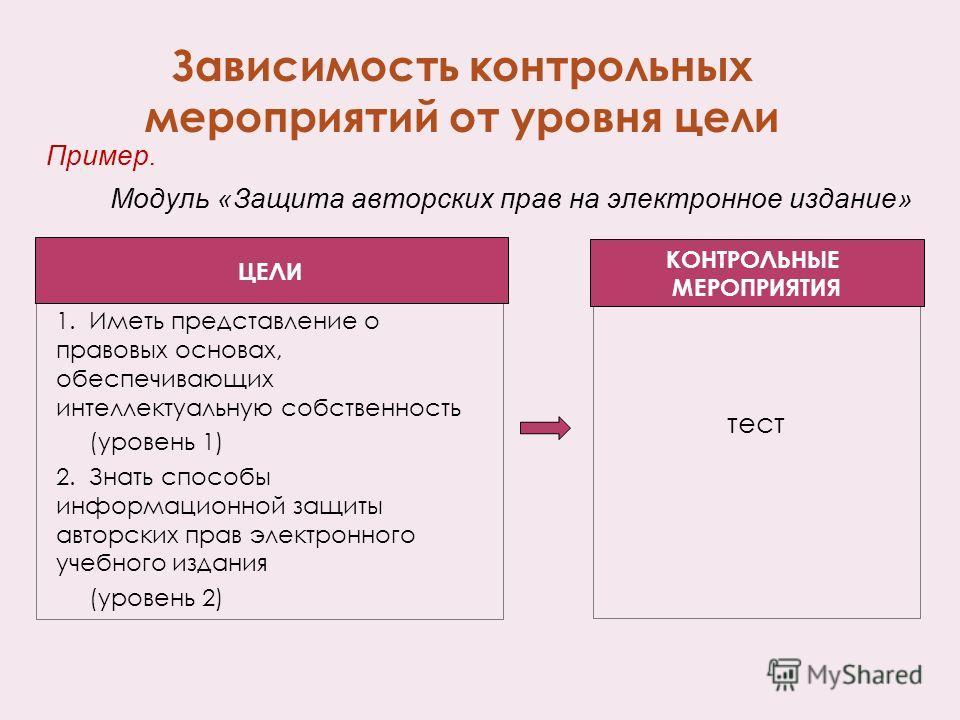 Зависимость контрольных мероприятий от уровня цели 1.Иметь представление о правовых основах, обеспечивающих интеллектуальную собственность (уровень 1) 2.Знать способы информационной защиты авторских прав электронного учебного издания (уровень 2) Прим