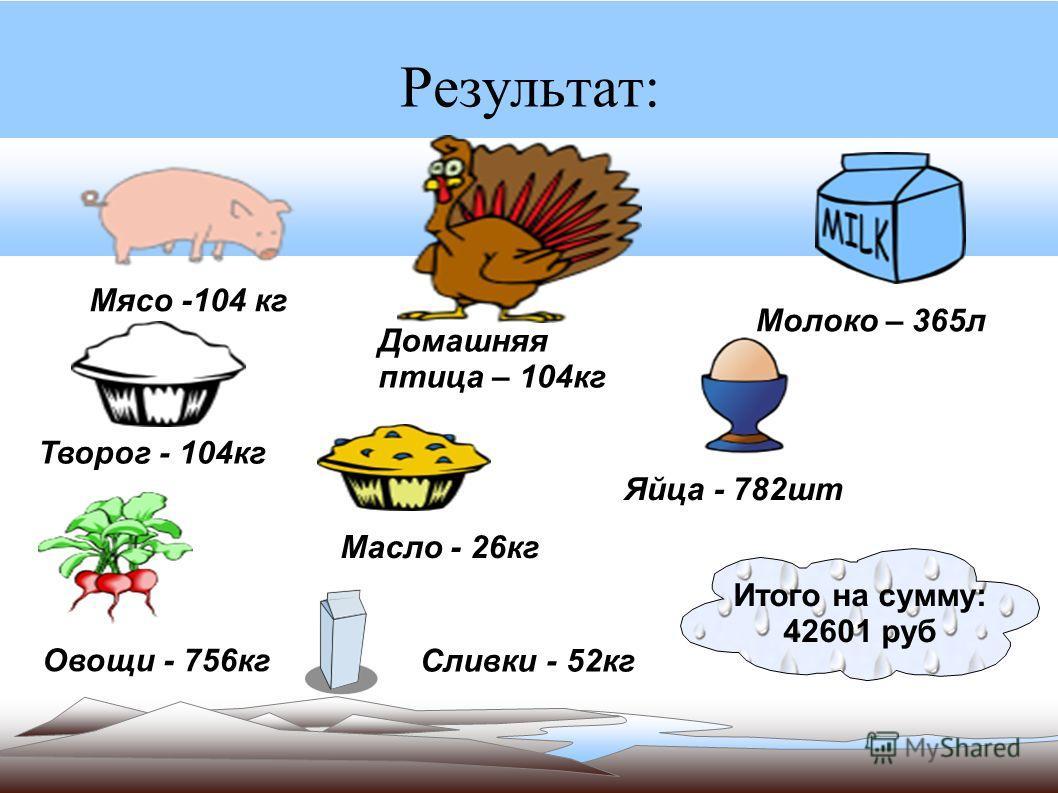 Результат: Мясо -104 кг Домашняя птица – 104кг Овощи - 756кгМолоко – 365лЯйца - 782шт Творог - 104кг Сливки - 52кг Масло - 26кг Итого на сумму: 42601 руб