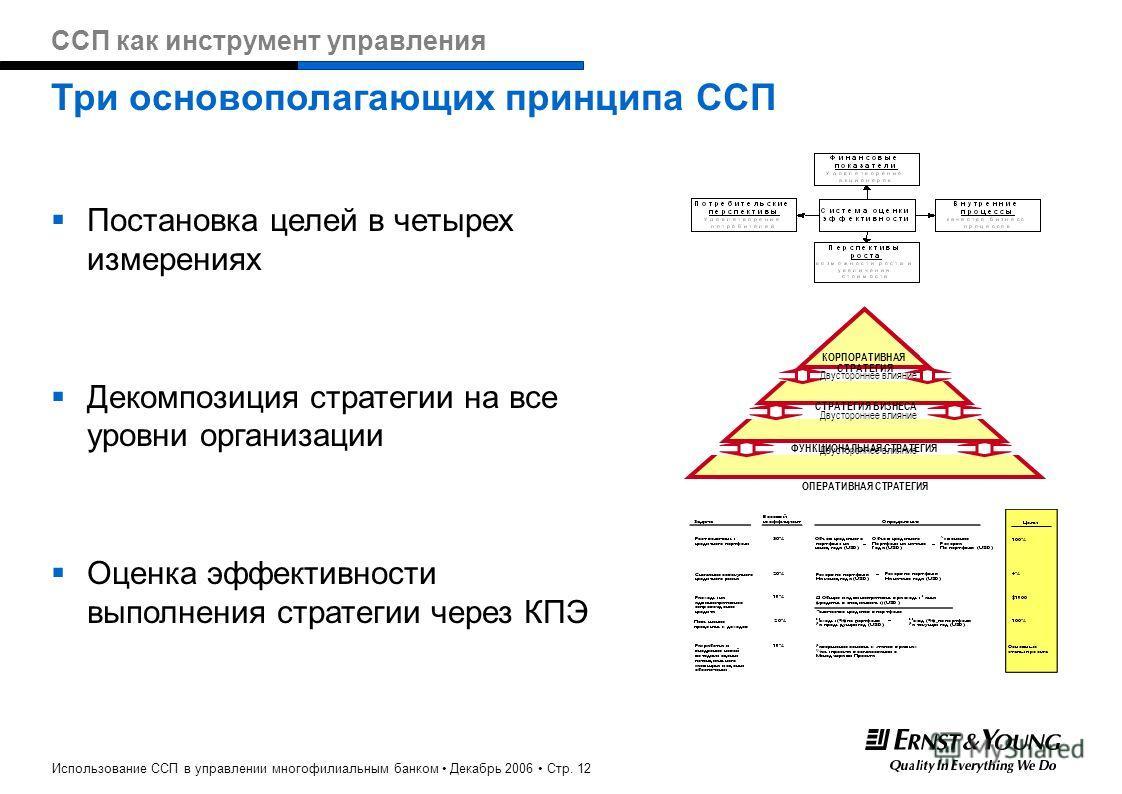 Использование ССП в управлении многофилиальным банком Декабрь 2006 Стр. 12 Три основополагающих принципа ССП Постановка целей в четырех измерениях Декомпозиция стратегии на все уровни организации Оценка эффективности выполнения стратегии через КПЭ СС