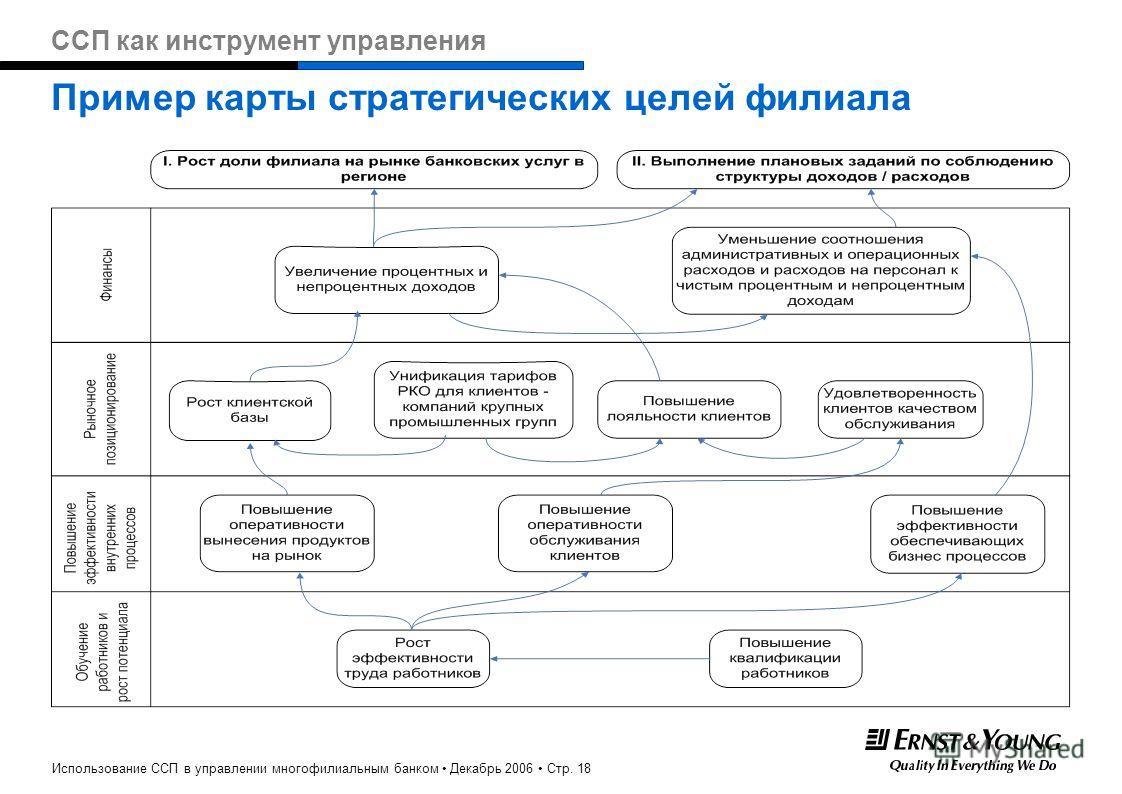Использование ССП в управлении многофилиальным банком Декабрь 2006 Стр. 18 Пример карты стратегических целей филиала ССП как инструмент управления