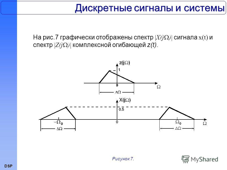 DSP Дискретные сигналы и системы На рис.7 графически отображены спектр X(j ) сигнала x(t) и спектр Z(j ) комплексной огибающей z(t). Рисунок 7.