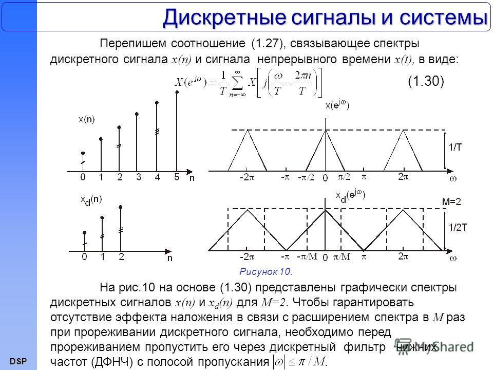 DSP Дискретные сигналы и системы Перепишем соотношение (1.27), связывающее спектры дискретного сигнала x(n) и сигнала непрерывного времени x(t), в виде: На рис.10 на основе (1.30) представлены графически спектры дискретных сигналов x(n) и x d (n) для