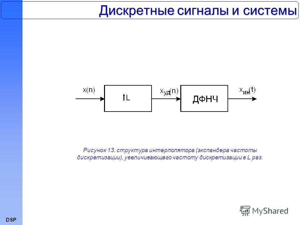 DSP Дискретные сигналы и системы Рисунок 13. структура интерполятора (экспандера частоты дискретизации), увеличивающего частоту дискретизации в L раз.