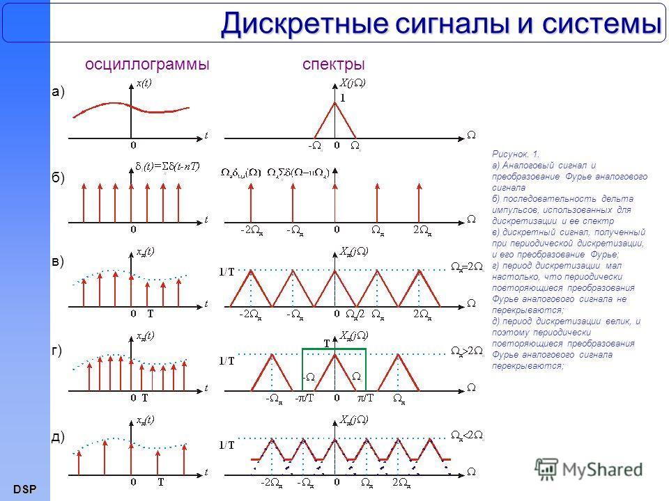 DSP Дискретные сигналы и системы Рисунок. 1. a) Аналоговый сигнал и преобразование Фурье аналогового сигнала б) последовательность дельта импульсов, использованных для дискретизации и ее спектр в) дискретный сигнал, полученный при периодической дискр