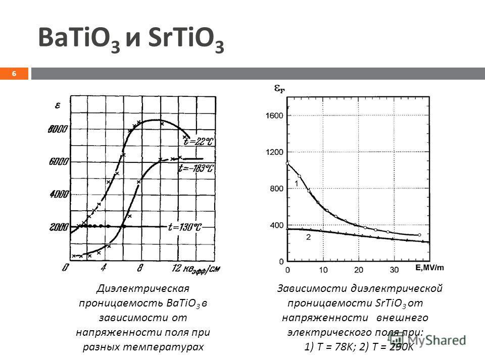 BaTiO 3 и SrTiO 3 Зависимости диэлектрической проницаемости SrTiO 3 от напряженности внешнего электрического поля при: 1) T = 78K; 2) T = 290K Диэлектрическая проницаемость BaTiO 3 в зависимости от напряженности поля при разных температурах 6