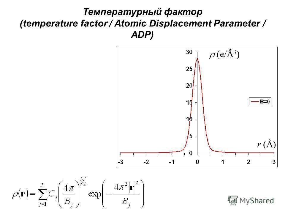 Температурный фактор (temperature factor / Atomic Displacement Parameter / ADP) (e/Å 3 ) r (Å)