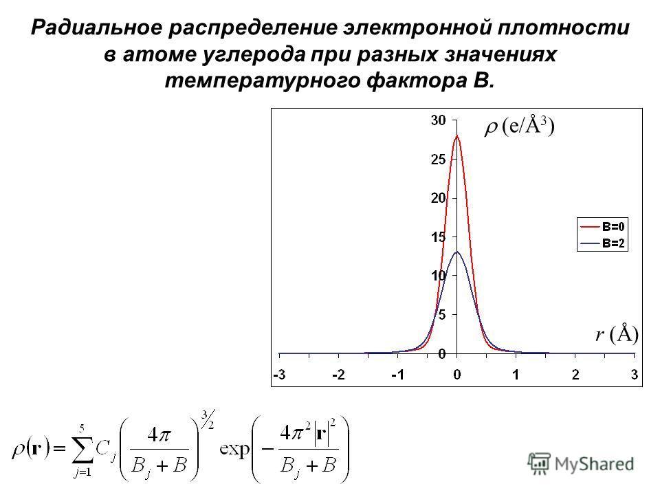 Радиальное распределение электронной плотности в атоме углерода при разных значениях температурного фактора B. (e/Å 3 ) r (Å)